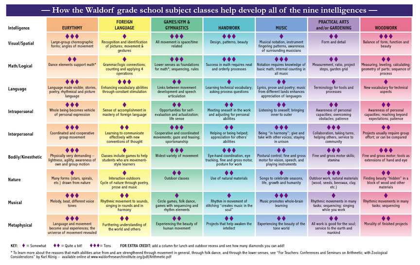 waldorf learning style The stated goal of the waldorf method is to produce individuals able to create meaning in their own lives.